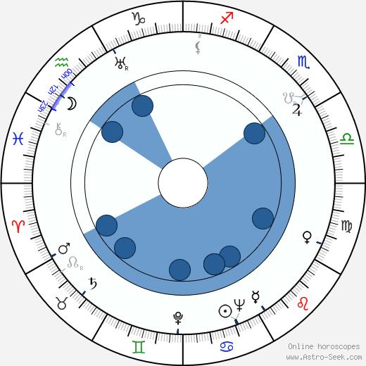 Aarne Kajonterä wikipedia, horoscope, astrology, instagram