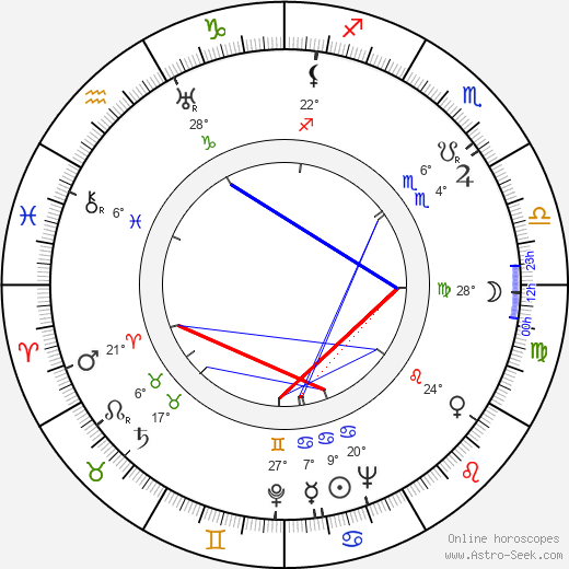 Anja Ignatius birth chart, biography, wikipedia 2019, 2020