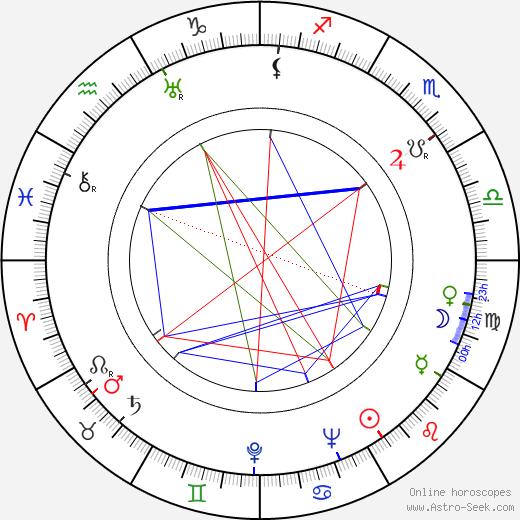 Энн Доран Ann Doran день рождения гороскоп, Ann Doran Натальная карта онлайн