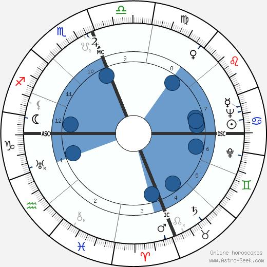Ben Eastman wikipedia, horoscope, astrology, instagram