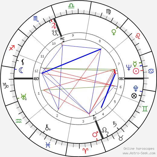 Ben Eastman tema natale, oroscopo, Ben Eastman oroscopi gratuiti, astrologia