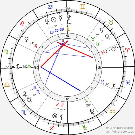 Diego Fabbri birth chart, biography, wikipedia 2018, 2019