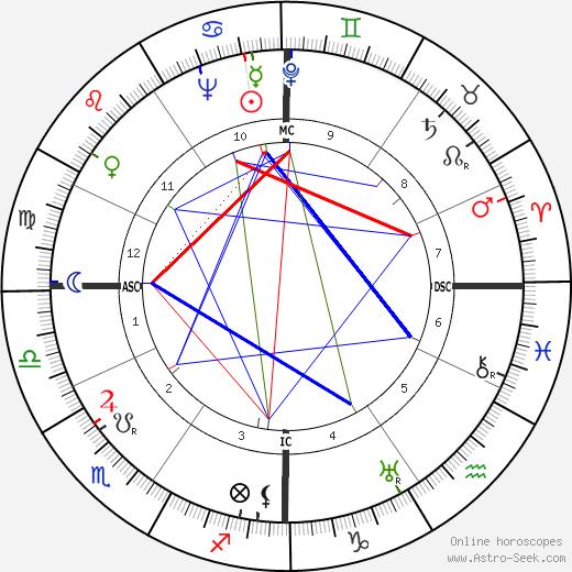 Diego Fabbri astro natal birth chart, Diego Fabbri horoscope, astrology