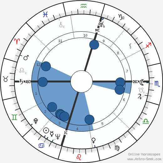 Elmo Mays wikipedia, horoscope, astrology, instagram