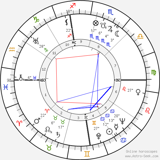 Frederick Seitz birth chart, biography, wikipedia 2018, 2019