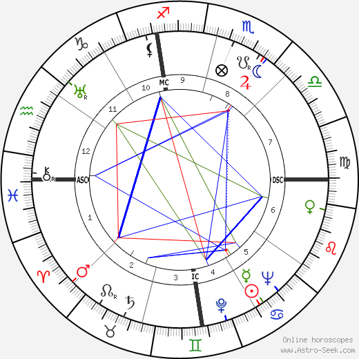 Frederick Seitz astro natal birth chart, Frederick Seitz horoscope, astrology