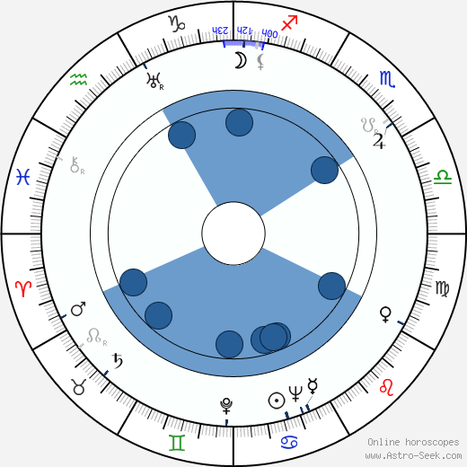 Fredric M. Frank wikipedia, horoscope, astrology, instagram