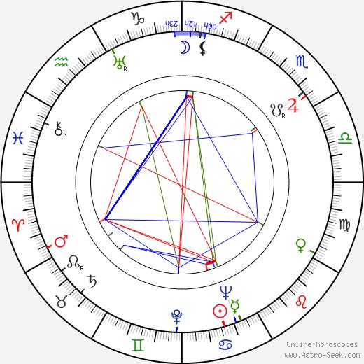 Fredric M. Frank tema natale, oroscopo, Fredric M. Frank oroscopi gratuiti, astrologia