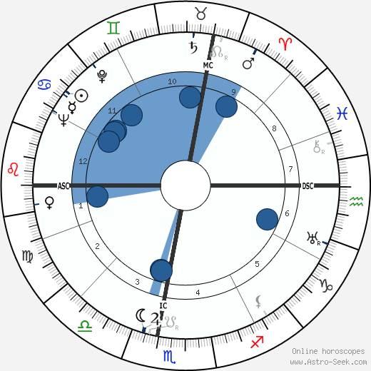 Georges Pompidou wikipedia, horoscope, astrology, instagram