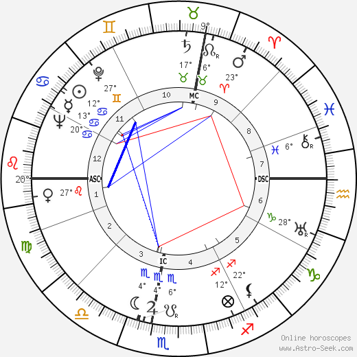 Georges Pompidou birth chart, biography, wikipedia 2018, 2019