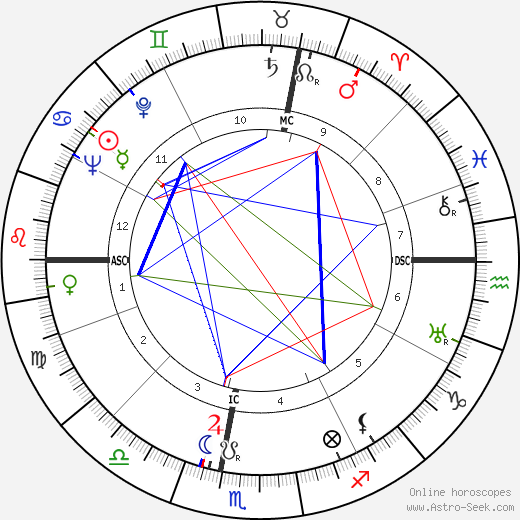 Georges Pompidou astro natal birth chart, Georges Pompidou horoscope, astrology