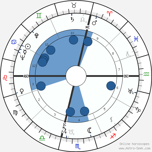 Gian Carlo Menotti wikipedia, horoscope, astrology, instagram