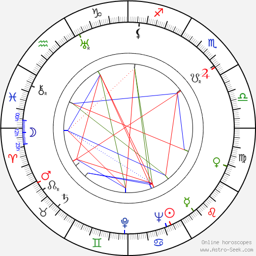 Greta Pitkänen birth chart, Greta Pitkänen astro natal horoscope, astrology