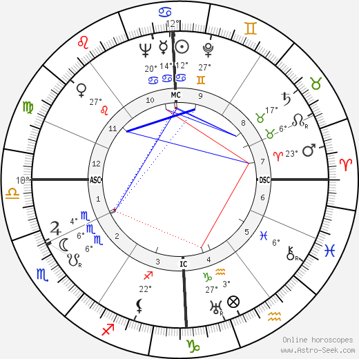 Hans Endress birth chart, biography, wikipedia 2018, 2019