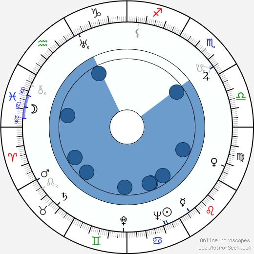 Hienrich Stubbman wikipedia, horoscope, astrology, instagram
