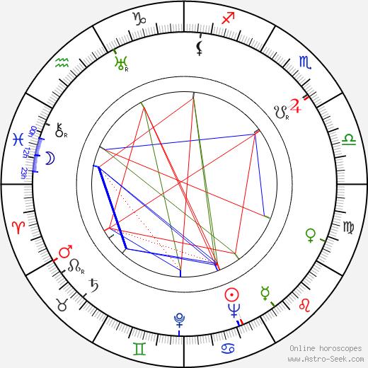 Hienrich Stubbman tema natale, oroscopo, Hienrich Stubbman oroscopi gratuiti, astrologia