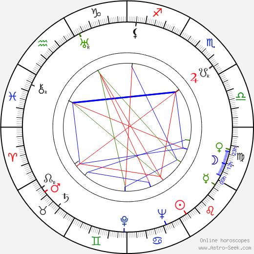 Irja Koskinen день рождения гороскоп, Irja Koskinen Натальная карта онлайн