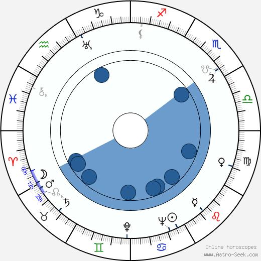 Józef Morton wikipedia, horoscope, astrology, instagram