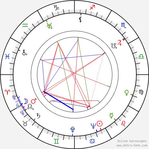 Józef Morton astro natal birth chart, Józef Morton horoscope, astrology