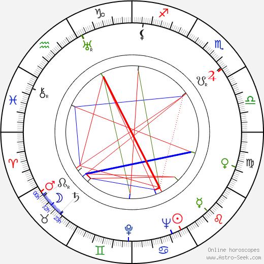 Loda Halama birth chart, Loda Halama astro natal horoscope, astrology