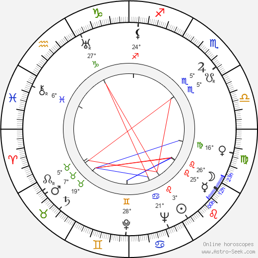 Lupita Tovar birth chart, biography, wikipedia 2019, 2020