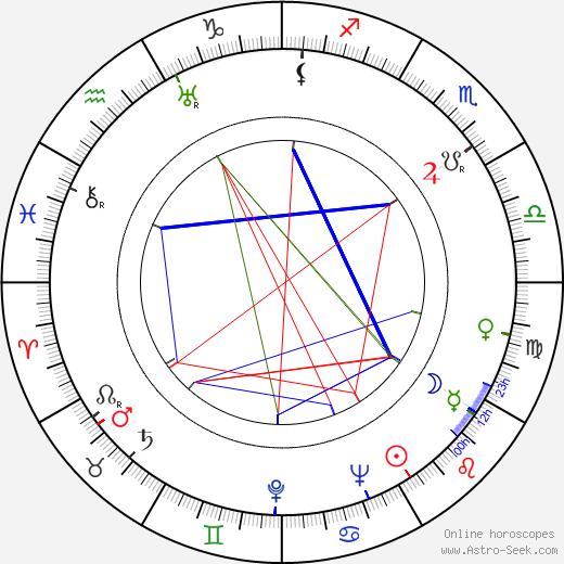 Lupita Tovar astro natal birth chart, Lupita Tovar horoscope, astrology