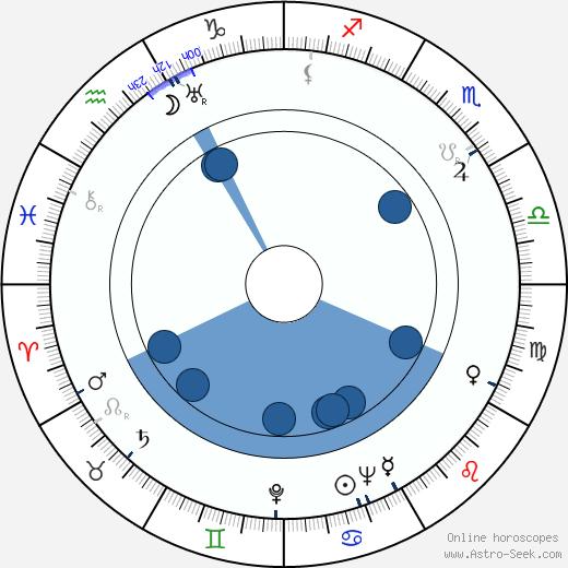 Marie Glázrová wikipedia, horoscope, astrology, instagram
