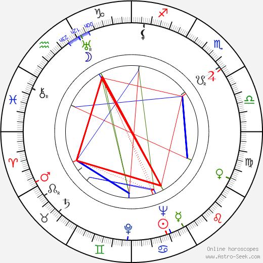 Marie Glázrová astro natal birth chart, Marie Glázrová horoscope, astrology