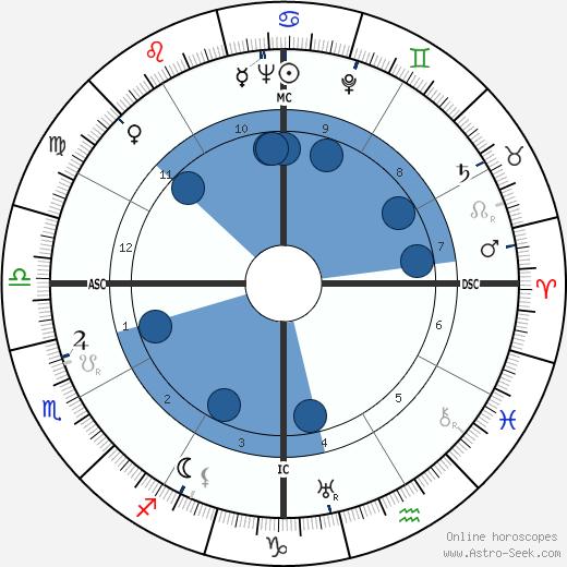 Mervyn Peake wikipedia, horoscope, astrology, instagram