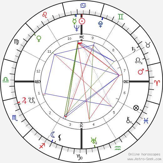Mervyn Peake tema natale, oroscopo, Mervyn Peake oroscopi gratuiti, astrologia