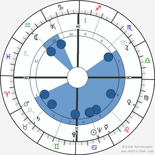 Michel Mollat du Jourdin wikipedia, horoscope, astrology, instagram