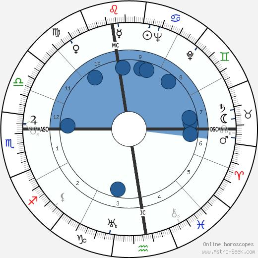 Mireille Balin wikipedia, horoscope, astrology, instagram