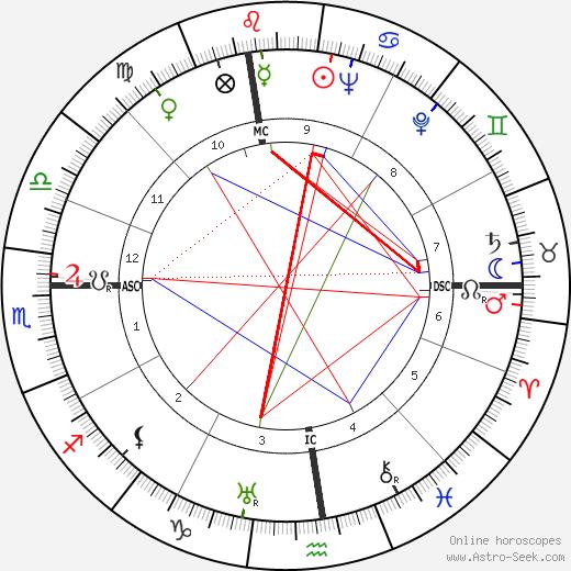 Mireille Balin tema natale, oroscopo, Mireille Balin oroscopi gratuiti, astrologia