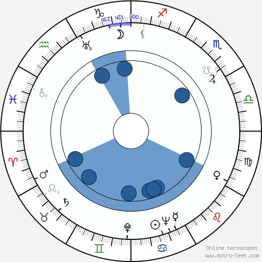 Paul Eiwerts wikipedia, horoscope, astrology, instagram