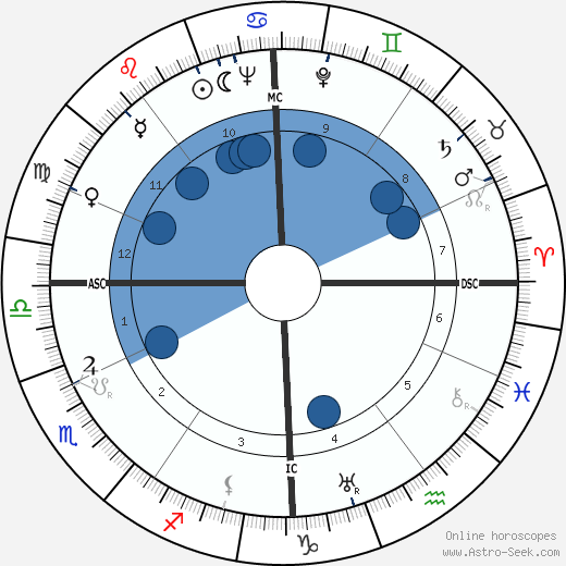 Pierre Pouyade wikipedia, horoscope, astrology, instagram