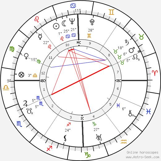 Pierre Pouyade birth chart, biography, wikipedia 2018, 2019