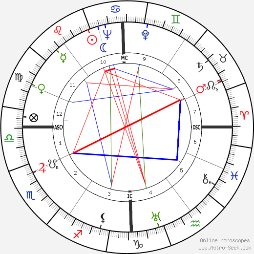 Pierre Pouyade birth chart, Pierre Pouyade astro natal horoscope, astrology