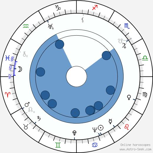 Sonny Tufts wikipedia, horoscope, astrology, instagram