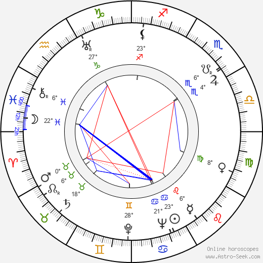 Sonny Tufts birth chart, biography, wikipedia 2020, 2021