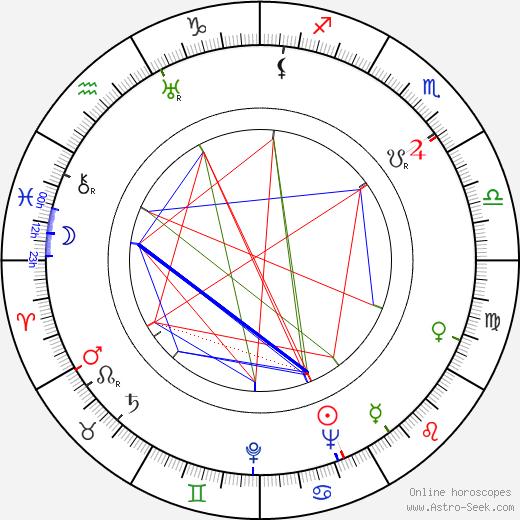 Sonny Tufts birth chart, Sonny Tufts astro natal horoscope, astrology