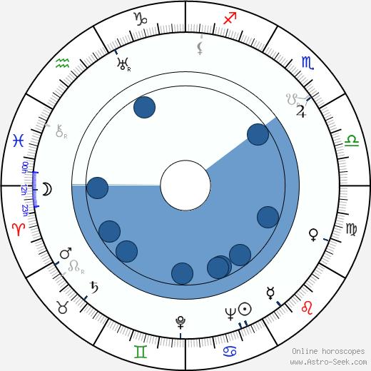 Tadeusz Fijewski wikipedia, horoscope, astrology, instagram