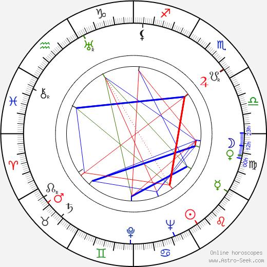 Viktor Nejedlý Jr. birth chart, Viktor Nejedlý Jr. astro natal horoscope, astrology