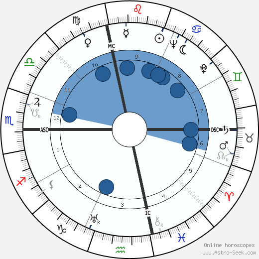 Your Host Raymond wikipedia, horoscope, astrology, instagram