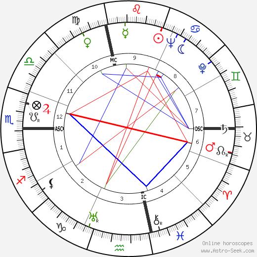 Your Host Raymond день рождения гороскоп, Your Host Raymond Натальная карта онлайн