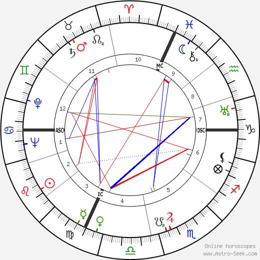 Alfredo Monza tema natale, oroscopo, Alfredo Monza oroscopi gratuiti, astrologia