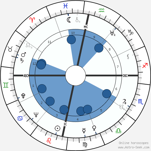 Cantinflas wikipedia, horoscope, astrology, instagram