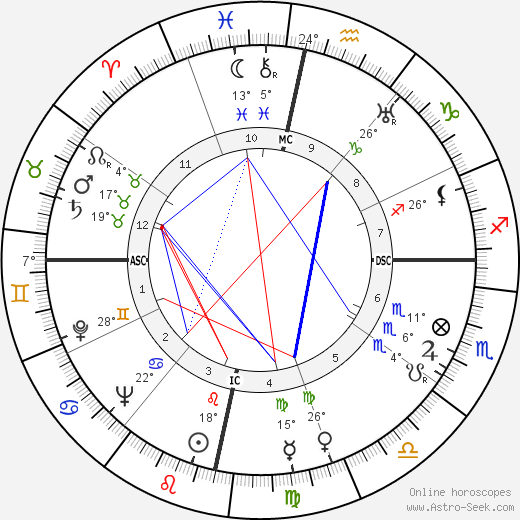 Cantinflas birth chart, biography, wikipedia 2019, 2020