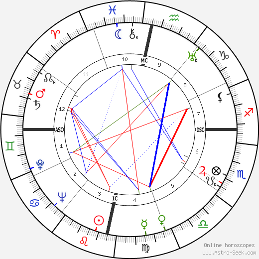 Cantinflas astro natal birth chart, Cantinflas horoscope, astrology
