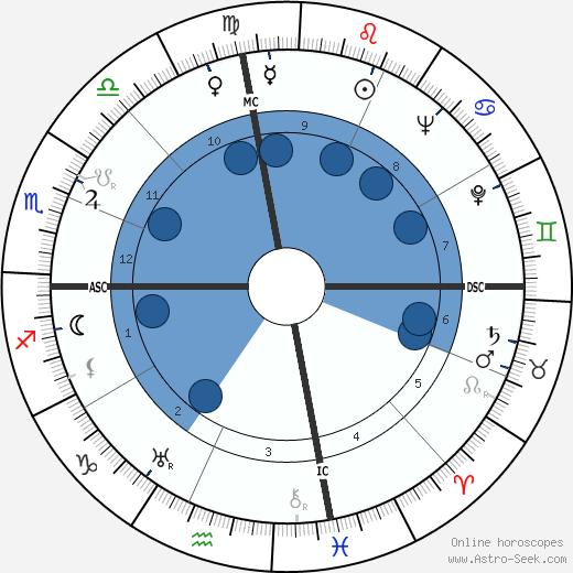 Draper Laurence Kauffman wikipedia, horoscope, astrology, instagram