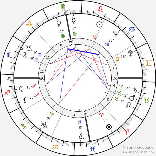 Draper Laurence Kauffman birth chart, biography, wikipedia 2019, 2020